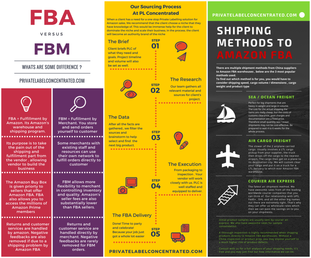 fba fbm air cargo sea freight courier express sourcing